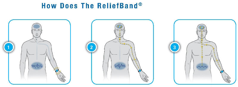 Relief Band Device for seasickness